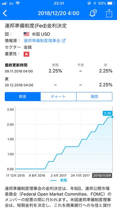 実際のデータと予想値をグラフで閲覧できます。指標の説明を見れるのもポイント。