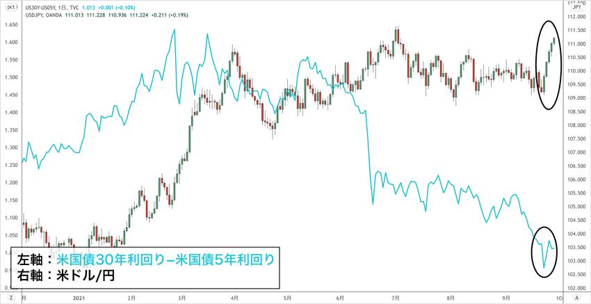 米国債利回り格差と米ドル/円チャート