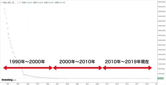 トルコリラ/円 過去30年間の為替チャート