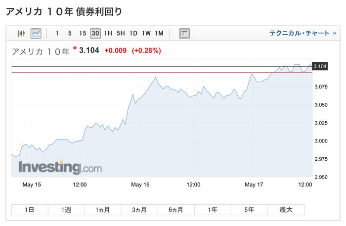 米10年債券利回りのチャート