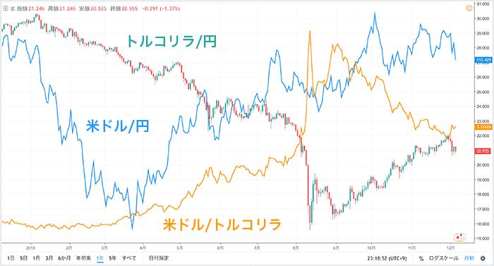 米ドル/トルコリラ、米ドル/円、トルコリラ/円の比較チャート