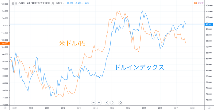 10年間(2009年9月〜2019年9月)の米ドル/円レートとドルインデックスの推移