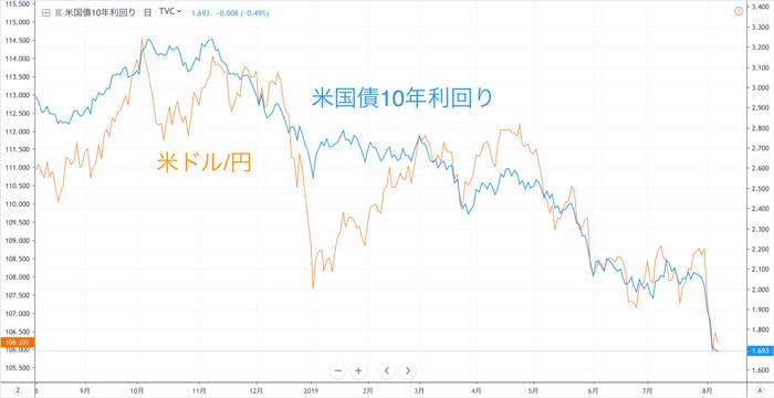 1年間(2018年9月〜2019年9月)の米ドル/円レートと米国債10年利回りの推移