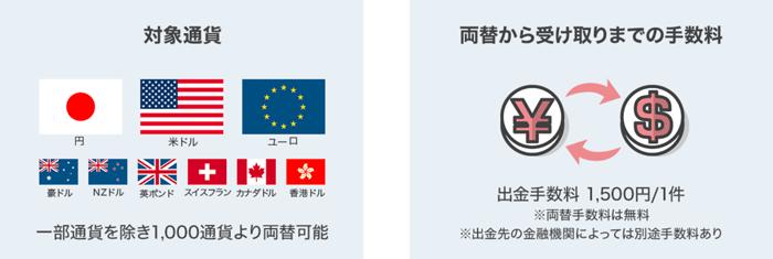 外貨両替の対象9通貨と手数料について