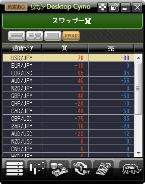 日々のスワップポイントの動向をDesktop Cymo上でも確認できます。