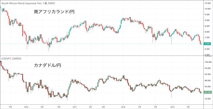 正の相関関係にある南アフリカランド/円とカナダドル/円のチャート