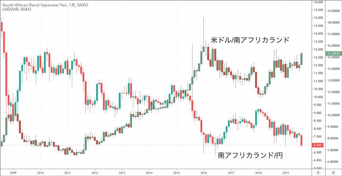 米ドル/南アフリカランドは南アフリカランド/円の反対の動きをする通貨ペア