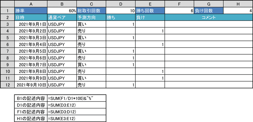 Excelでバイナリーオプションの勝率を計算する例
