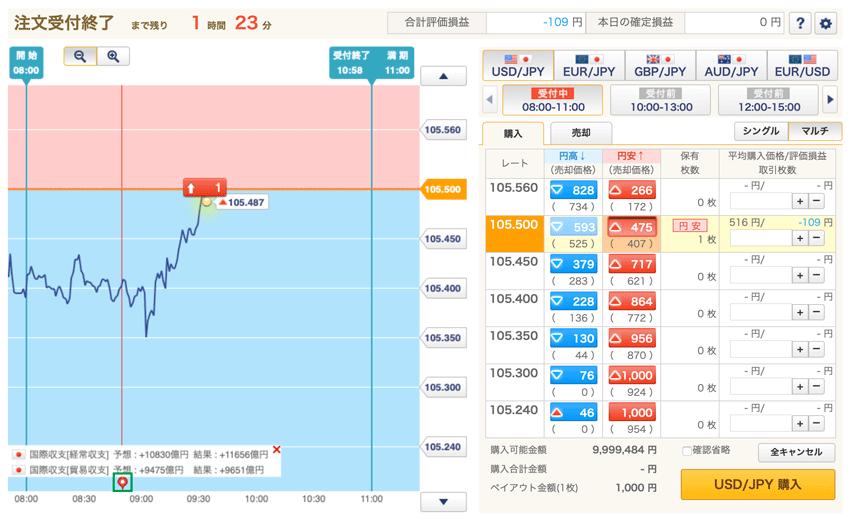 チャート下のアイコンをクリックすると、経済指標の結果が見れる