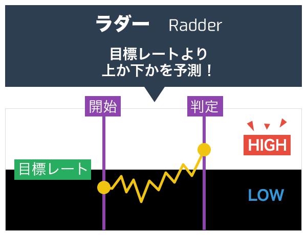 ラダーオプションは目標レートより上か下かを予測!