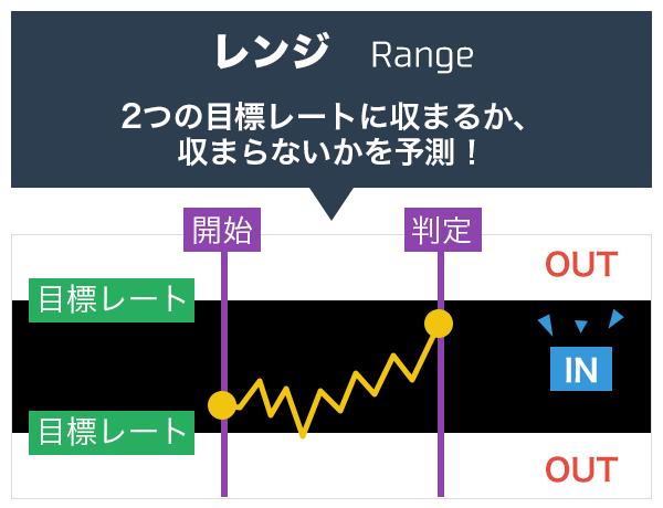レンジオプションは2つの目標レートに収まるか、収まらないか予測!