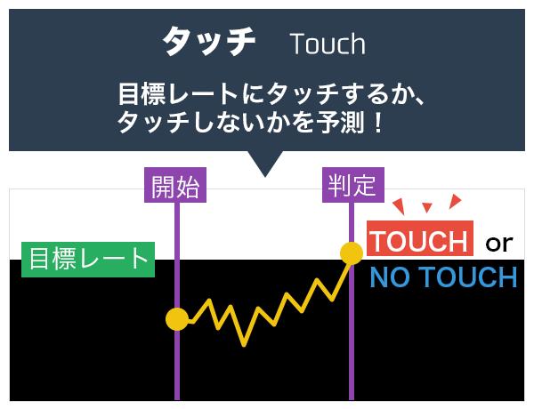 タッチオプションは目標レートにタッチするか、タッチしないか予測!