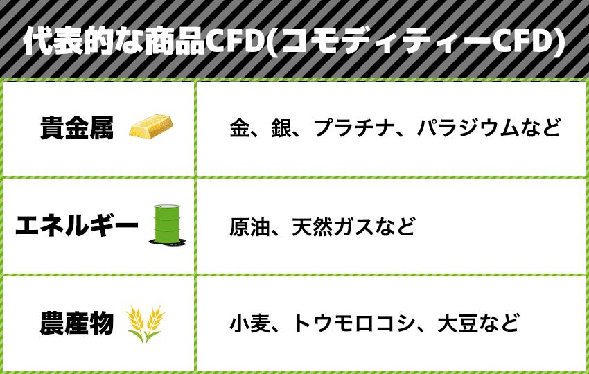代表的な商品CFD(コモディティーCFD)
