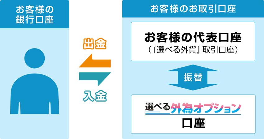 選べる外貨口座と選べる外為オプション口座の振替イメージ
