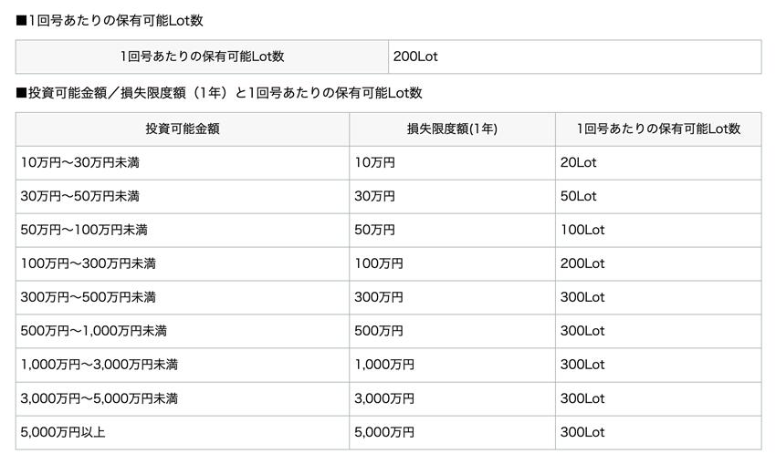 外貨ネクストバイナリーの投資可能金額と損失限度額の一覧