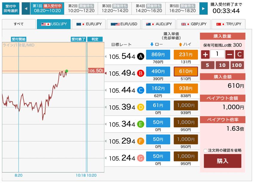 外貨ネクストバイナリーの目標レートと目標レートの値幅