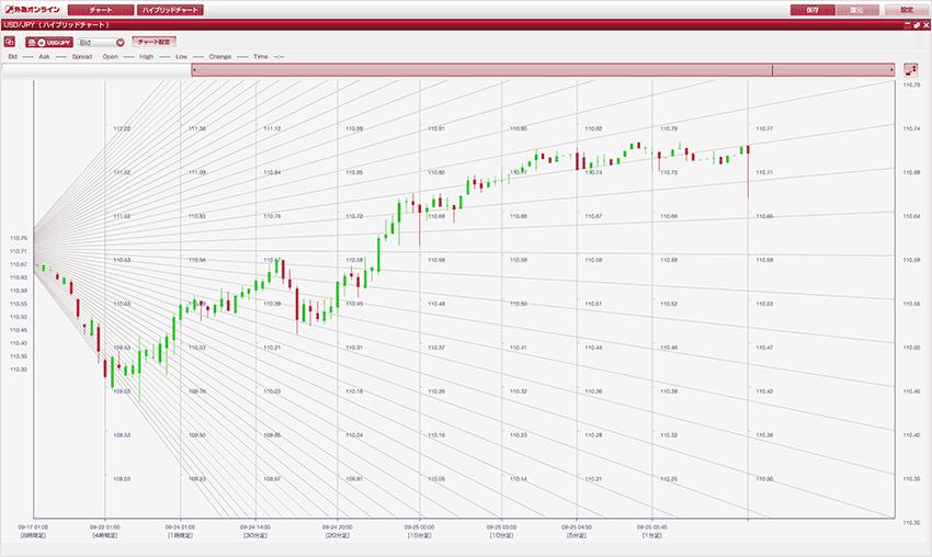 過去から現在の値動きを複数足種で見れる、ハイブリッドチャート