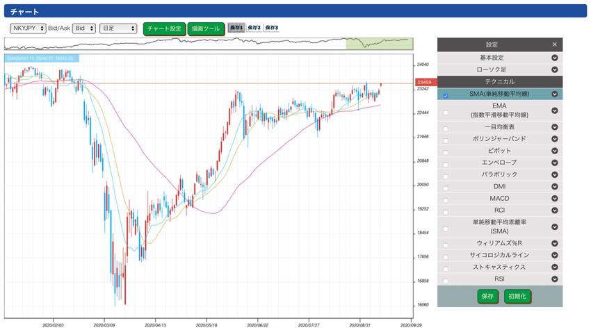 ひまわり証券ループ株365のチャート