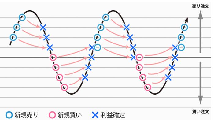 トライオートFXの売買戦略「ハーフ」のイメージ