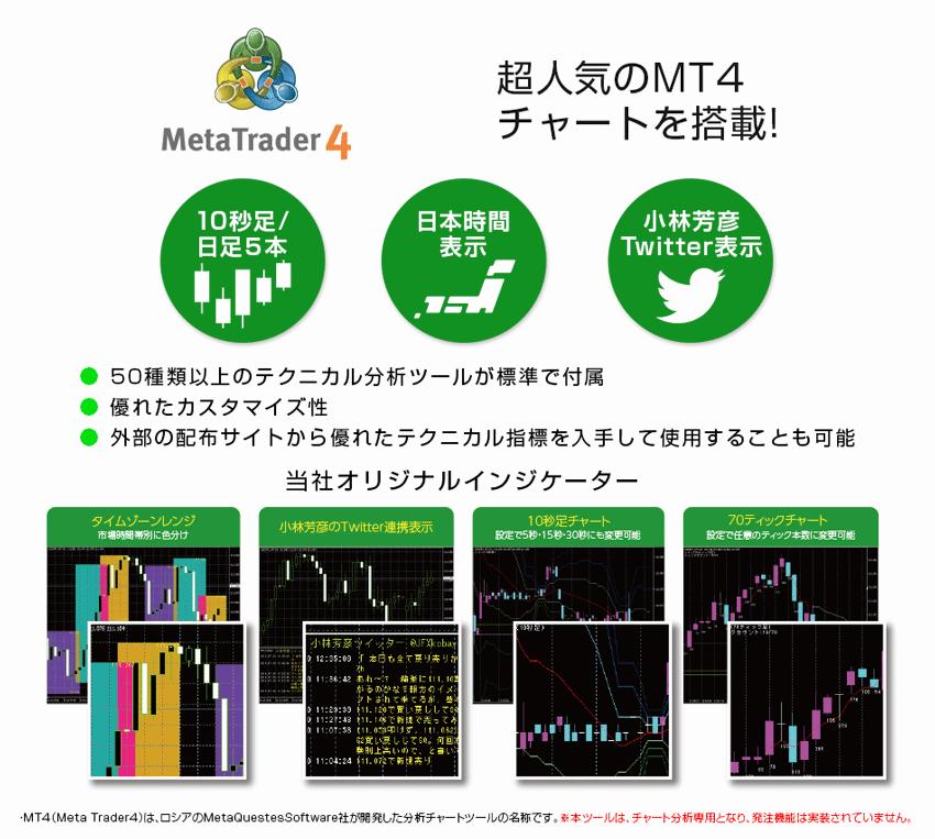 超人気のMT4チャートを搭載!