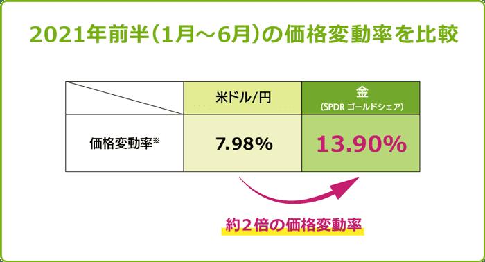 米ドル/円と金の変動率比較