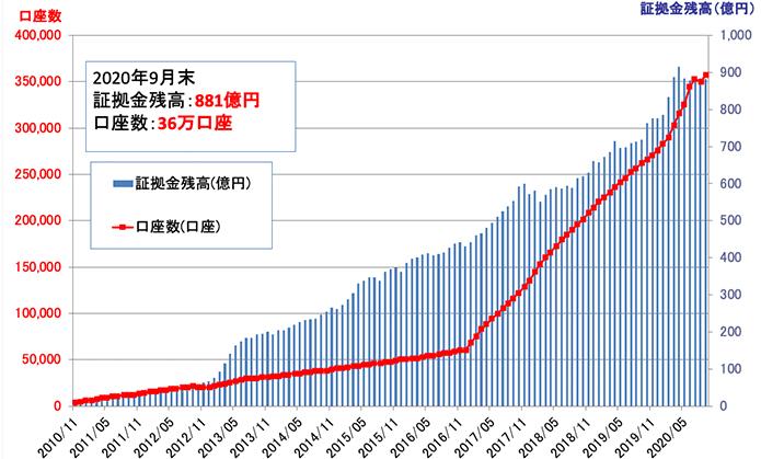 くりっく株365の口座数と証拠金残高の推移