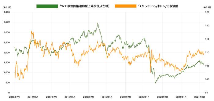 原油ETFと米ドル/円のチャート
