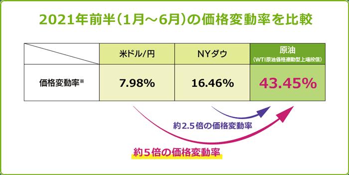 米ドル/円、NYダウ、原油の変動率比較