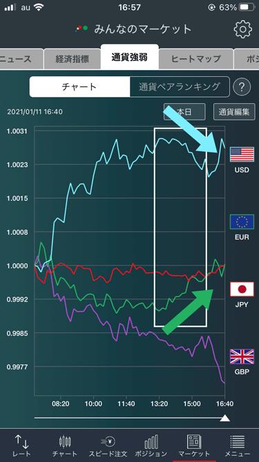 みんなのオプション用に通貨強弱で米ドル、ユーロ、ポンド、円を選択