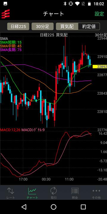 株価指数のほか、主要通貨ペアもチャートで閲覧可能