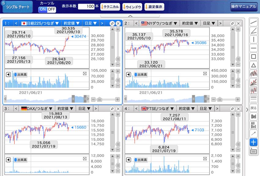 岡三オンライン証券 くりっく株365のシンプルチャート