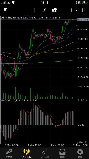 楽天証券CFD iPhoneアプリ版MT4のチャート