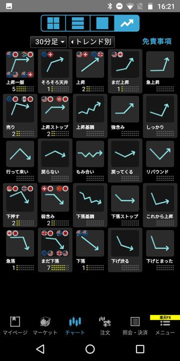 楽天証券Androidアプリ版の「チャートの形状」