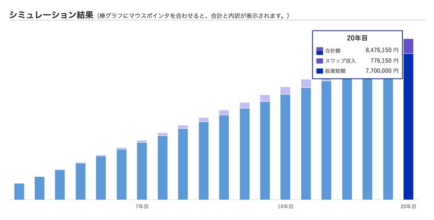 積立FXのシミュレーション結果