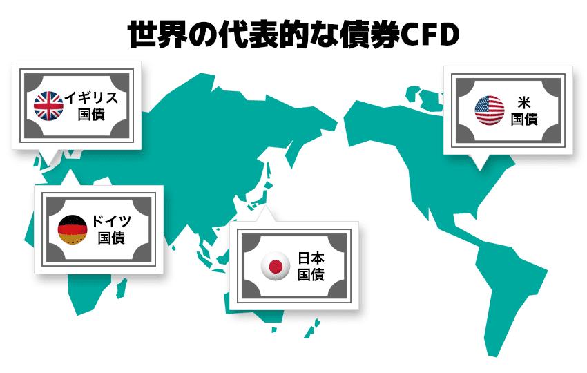 世界の代表的な債券CFD