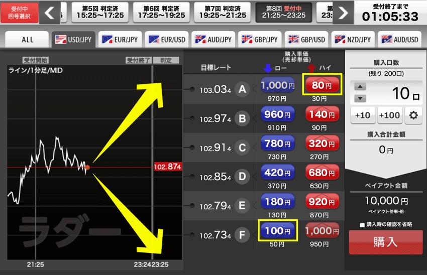 YJFX!のオプトレ!で両建てハイリターン狙いの戦略