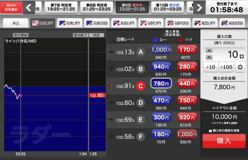 YJFX!のオプトレ!でローリスク高勝率狙いのロー