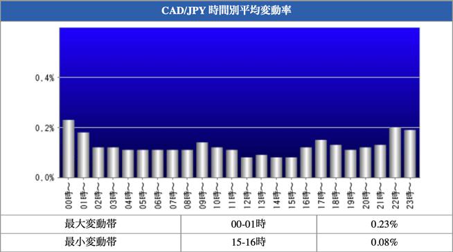 CAD/JPY 時間別平均変動率