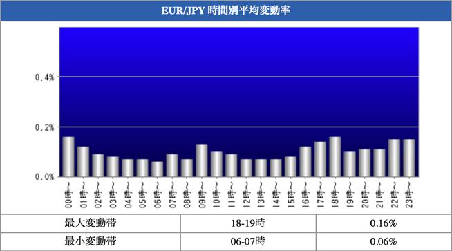 EUR/JPY 時間別平均変動率