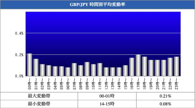 GBP/JPY 時間別平均変動率