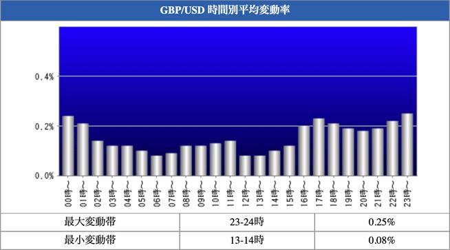 GBP/USD 時間別平均変動率