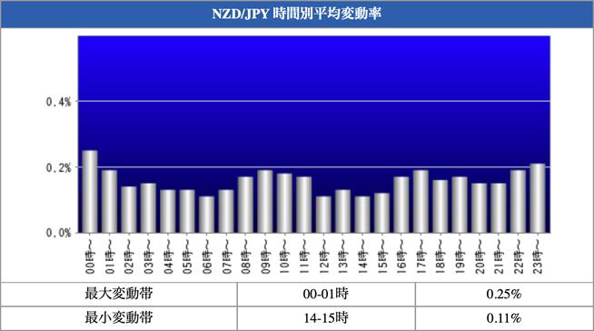 NZD/JPY 時間別平均変動率
