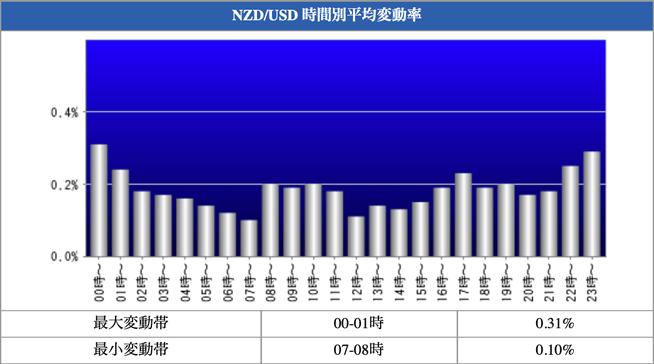 NZD/USD 時間別平均変動率