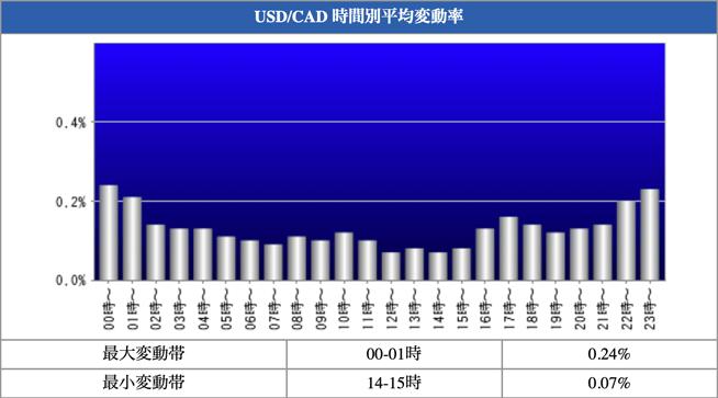 USD/CAD 時間別平均変動率