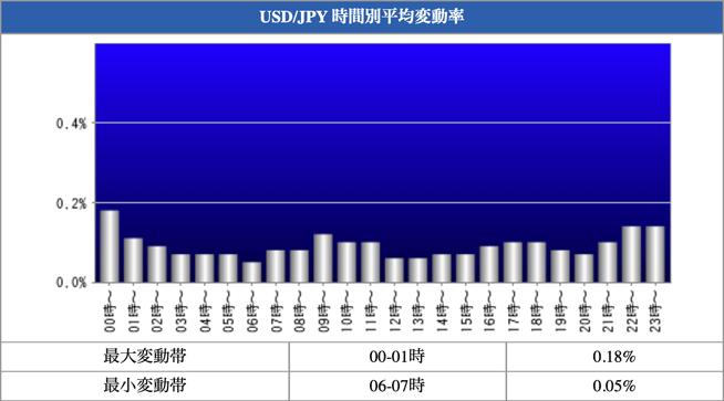 USD/JPY 時間別平均変動率