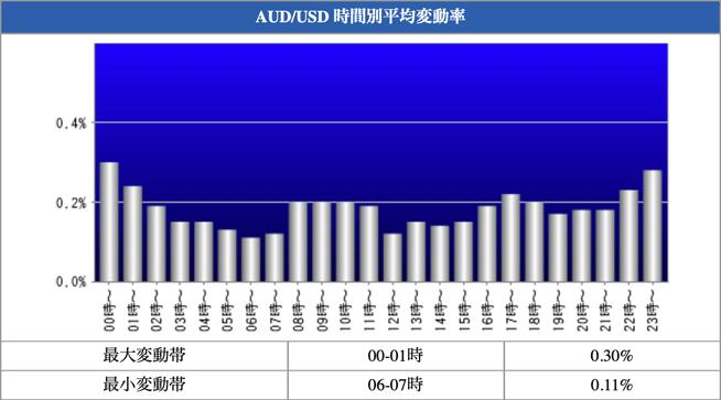 AUD/USD 時間別平均変動率