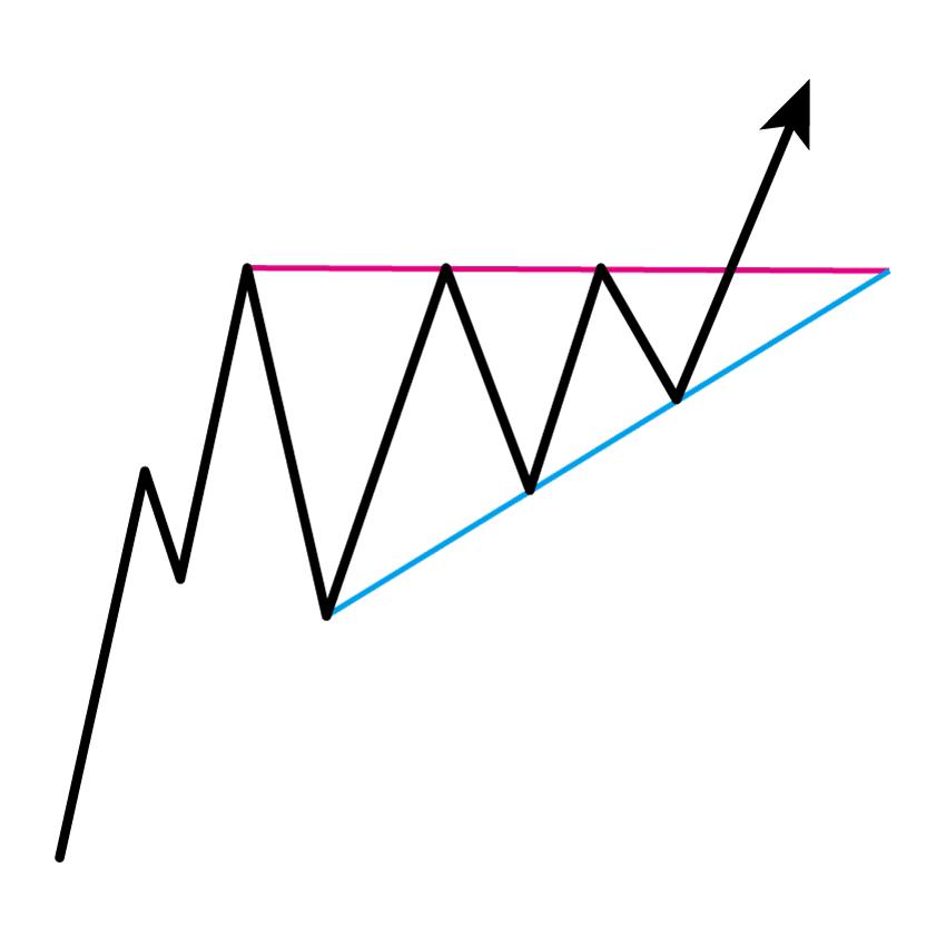アセンディング・トライアングル(上昇三角形)