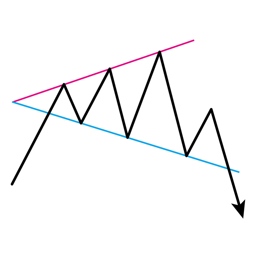 ブロードニング・フォーメーション(逆三角形)