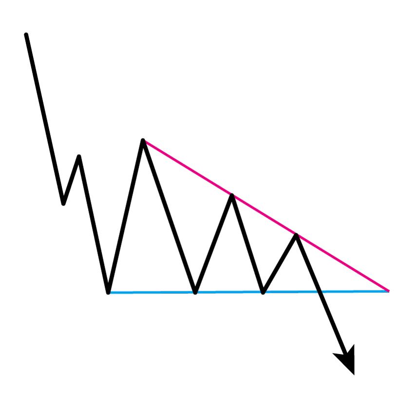ディセンディング・トライアングル(下降三角形)
