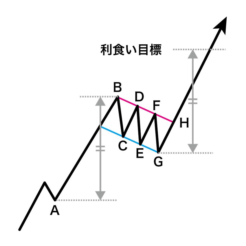 上昇フラッグの利食い目標をパターン形成前の急騰(急落)の値動きをベースに算出